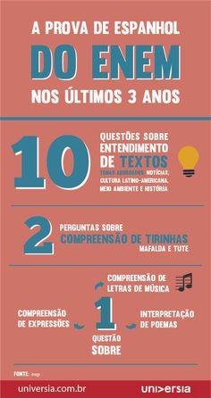 Escolheu fazer a prova de língua estrangeira do Enem 2014 em espanhol? Descubra os temas mais cobrados nos últimos três anos
