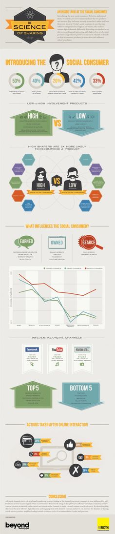 Introducing The Social Consumer - The Science of Sharing. [infographic]