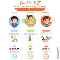 Psychology infographic and charts Troubles dys Infographic Description Troubles dys Kids Planner, Trouble, Teaching Kids, Montessori, Digital Marketing, Infographic, Medical, Classroom, Positivity