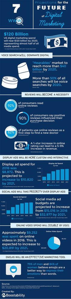 The Future of Digital Marketing: 7 Predictions for the Year Ahead [Infographic] | Social Media Today
