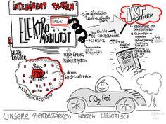 Ein Verzeichneter Kongress  zur Elektromobilität