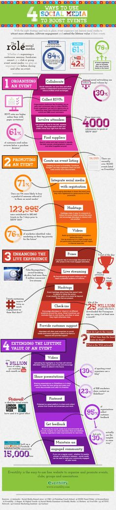 This in-depth infographic shows 4 ways you can use social media in your event planning process. Social media can be used for a lot more than just promotion. Event Marketing, Inbound Marketing, Marketing Digital, Marketing Trends, Marketing En Internet, Content Marketing, Online Marketing, Social Media Marketing, Business Marketing