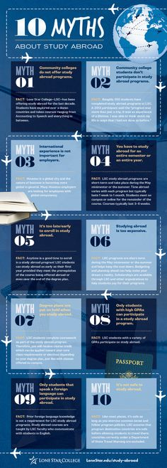Ten Myths about Study Abroad