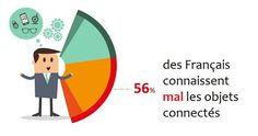 Enquête sur les objets connectés : 56% des Français disent mal les connaître