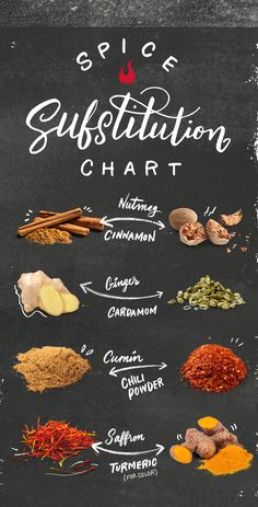 All out of allspice? Running low on thyme? We've all had a spice emergency. When the grocery store's closed, this substitution chart is the next best thing. Check out what you can substitute a pinch of for, well, when you're in a pinch. | Char-Broil
