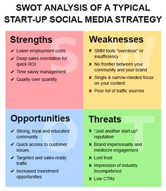 SWOT Analysis Of A Typical Start-Up Social Media Strategy — Social Media World —…
