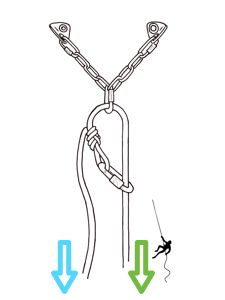 Rappelling station for rappelling on one strand of rope. Rappelling must be carried out on the strand of rope which is threaded through the carabiner (on the right in the figure, indicated with a green arrow); the second strand of rope is only used for pulling the rope down after rappelling is finished (on the left in the figure, indicated with a blue arrow).