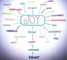 """Brainstormed what """"joy"""" really meant for me to get a clearer feeling and direction of this CDF. #desiremap #cdf"""