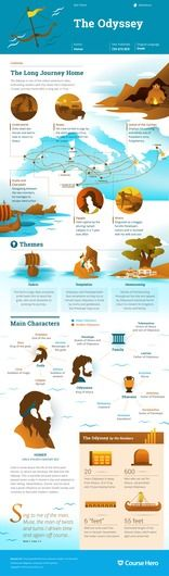 This study guide and infographic for Homer's The Odyssey offer summary and analysis on themes, symbols, and other literary devices found in the text. Explore Course Hero's library of literature materials, including documents and Q&A pairs. Teaching Literature, World Literature, Classic Literature, Roman Literature, British Literature, Classic Books, The Longest Journey, Hero's Journey, 9th Grade English