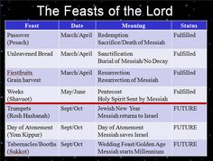 I no longer believe that Shavuot/Pentecost has been completely fulfilled, only partially.