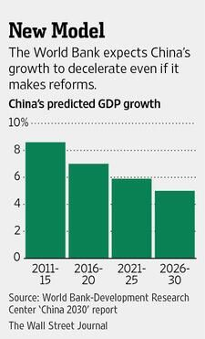 World Bank expects China's growth to decelerate even if it makes reforms