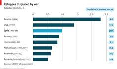 Refugees displaced by war