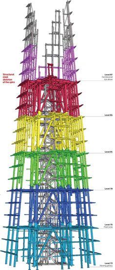 Structural steel skeleton of the Shard spire