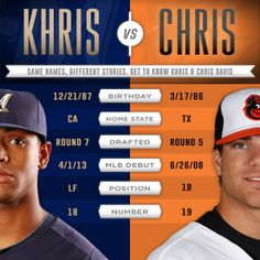 Chris Davis and the #Orioles are in town to face Khris Davis and the #Brewers. Don't be confused, we've got you covered.