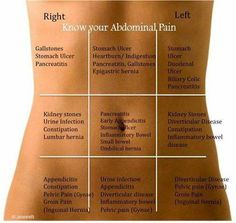 Know your abdominal pain - the abdomen is divided into quadrants. This can help you describe your symptoms to a Physician.