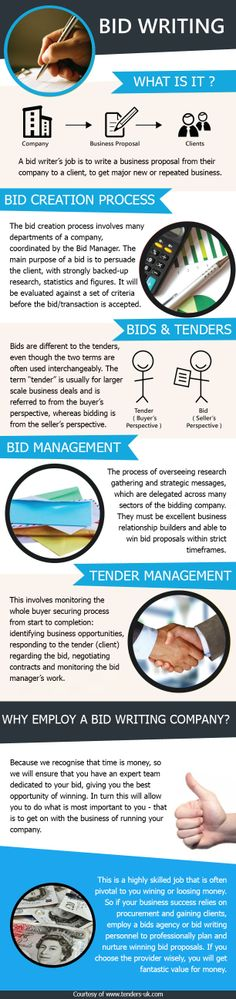 Learn more about bid management What I want to achieve in work