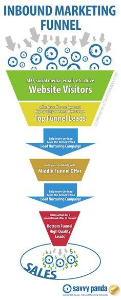 inbound marketing funnel with Lead Nurturing Campaigns