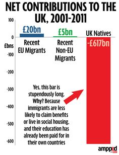 All these immigrants coming over here and stimulating our economy by £25 billion  #bbcqt