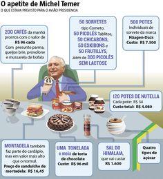 A polêmica licitação destinada à compra de sorvetes importados para o avião do presidente Michel Temer não se compara, nem de longe, ao que o governo federal gastou com festividades e homenagens neste ano. (28/12/2016) #Política #Temer #Sorvete #HäagenDazs #Nutella #MichelTemer #Licitação #HojeEmDia