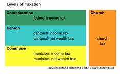 Swiss taxes