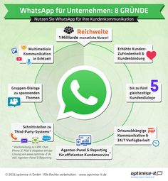 WhatsApp: Die Zukunft des Kundenservice?