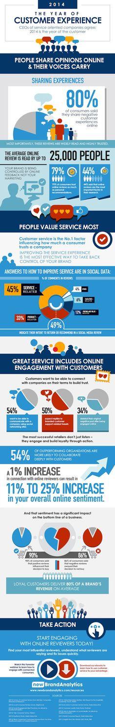 El impacto de la Experiencia del Cliente. La consultora New Brand Analytics ha publicado esta interesante infografía. #Infografía