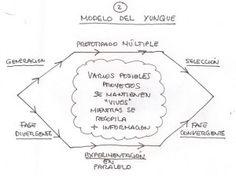 Modelo del Yunque | Falsos negativos