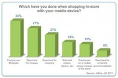 1 in 5 Mobile Users Recently Scanned #QRCode /via @markhcohen