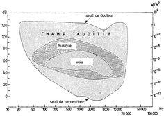 Les bases de l'acoustique : la hauteur (II)