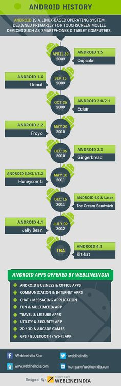 Technology: the history of Android,  a cool gadget #android #apps