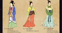 This picture show about the Ming, Yuan and Song dynasty clothing.