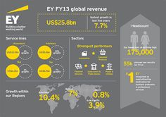 EY today announced combined global revenues of US$25.8 billion for its financial year ended 30 June 2013. This represents 7.7% growth over the previous financial year in local-currency terms, EY's fastest growth since 2008. Revenues grew 5.8% in US dollar terms. All EY's service lines and geographies continued to grow revenues and headcount despite uneven market conditions in many parts of the world.  Click the image to read more.