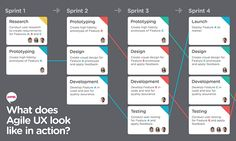 5 Brilliant Lessons You Can Learn from Agile UX - SAP User Experience Community Visual Management, Innovation Management, Project Management, Lean Kanban, Ux User Experience, Company Structure, Great Websites, Educational Websites, Design Thinking