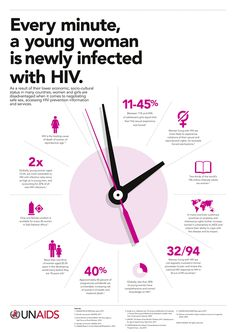 UN aids-Every minute