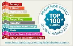 Hier sehen Sie die Top10 unserer diesjährigen Global Top100. Mehr Informationen zur Methodik sowie die komplette Liste finden Sie hier: http://www.franchisedirect.com/top100globalfranchises/