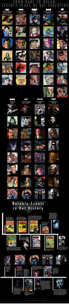 Seventy years of Batman evolution