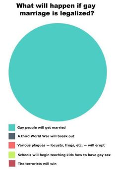 What will happen if gay marriage is legalized?  Big cyan dot = Gay marriage [queer, lesbian, gay, bisexual, transgender, LGBT]