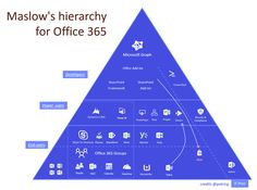 [ ] The new landscape, part the big picture Office 365 Education, Ms Office 365, Records Management, Computer Basics, Instructional Design, Microsoft Office, Big Picture, How To Plan, Landscape