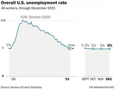 added jobs in December; unemployment rate steady at 5 percent Unemployment Rate, Percents, New Job, December, Ads
