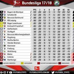 Bayern faz 6 x 0 no Borussia e deve ser campeão na próxima rodada.  Parceiros: @meupresenteloja @futeba_br  #bundesliga #futebol #soccer #borussia #dortmund #borussiadortmund #bayernmunchen #bayernmunich #bayerndemunique #hamburgersv #hannover #Mönchengladbach #Hoffenheim #rbleipzig #s04 #shalke #herthabsc #vfbstuttgart #stuttgart #wolfsburg #augsburg #eintracht #leverkusen #freiburg #mainz #fckoln #futbol #FutebolStats #werderbremem #alemanha