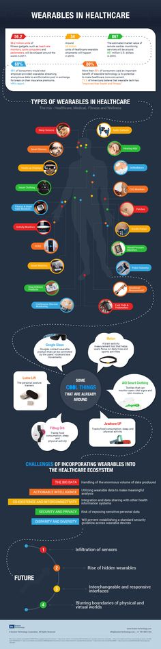 wearables-in-healthcare infographic