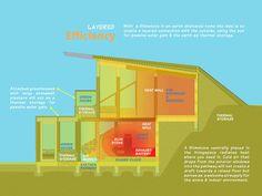Slimstove & Homework_Earth Shelter Study5