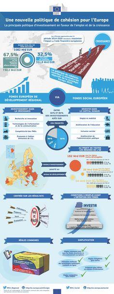 Comment fonctionne la politique de cohésion de l'Ue?