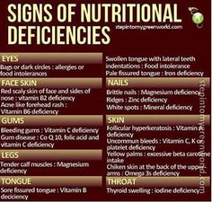 Nutritional deficiencies & what's likely causing them