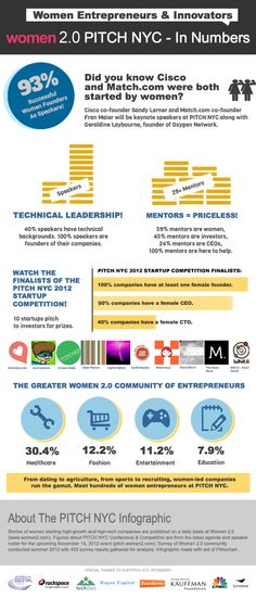 Cool infographic from Women 2.0. next month  in New York, Details about who their speakers and mentors are. While it may seem natural that a great many will be women, given that it's from Women 2.0, it just goes to show that if you try, you can find many qualified female entrepreneurs, founders and VCs to speak and mentor other founders.  Some great details about the makeup of the conference and the community: