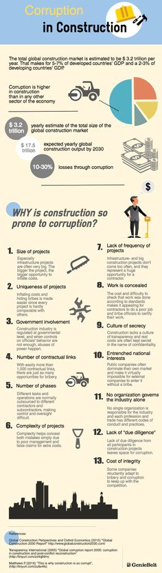 Corruption in Construction - Infographics