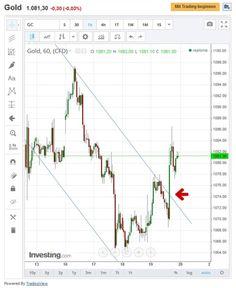 Schafft Gold gerade eine Kursumkehr? Donnerstag gab es einen Kursausbruch aus dem negativen Trend... #gold #kursumkehr #kursausbruch
