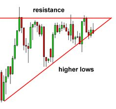 Ascending Triangle Chart Pattern - price usually moves up