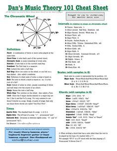 Music Theory 101 Cheat Sheet.