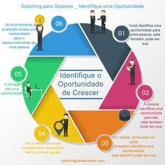 baixar versão completa...  http://pt.slideshare.net/coachingparasucesso/coaching-6-maneiras-de-reconhecer-oportunidades2  mais informaçõe sem http://coachingparasucesso.com